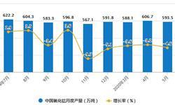 2020年1-5月中国<em>氧化铝</em>行业市场分析:累计产量将近2900万吨