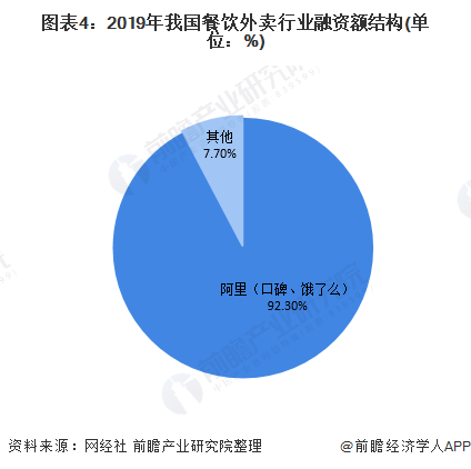 图表4:2019年我国餐饮外卖行业融资额结构(单位:%)