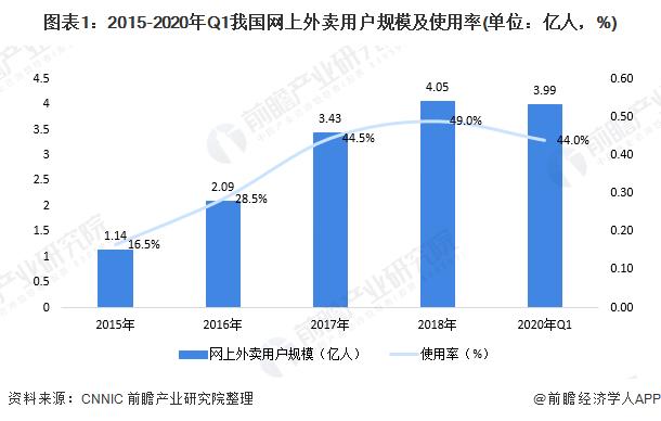 图表1:2015-2020年Q1我国网上外卖用户规模及使用率(单位:亿人,%)