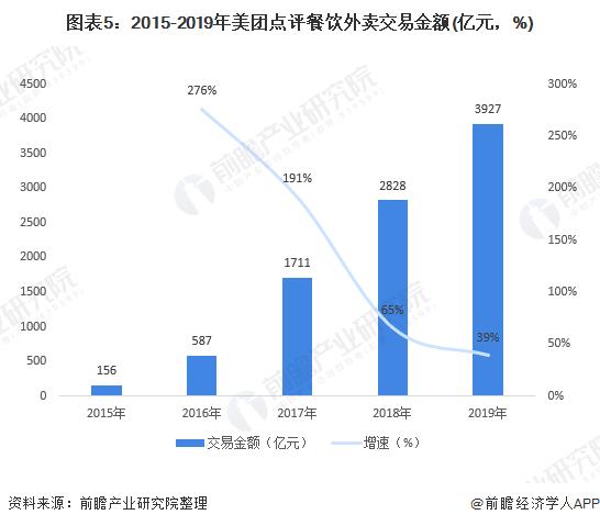 圖表5:2015-2019年美團點評餐飲外賣交易金額(億元,%)