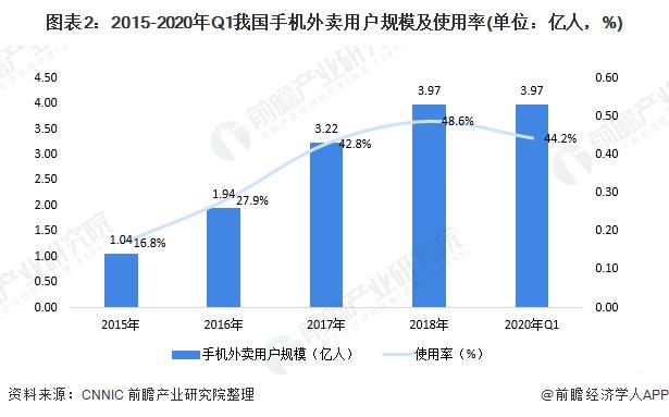 图表2:2015-2020年Q1我国手机外卖用户规模及使用率(单位:亿人,%)