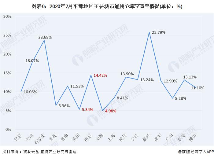 图表6:2020年7月东部地区主要城市通用仓库空置率情况(单位:%)