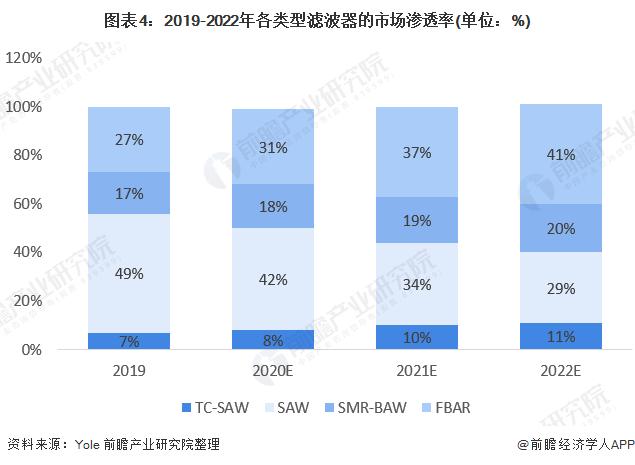 图表4:2019-2022年各类型滤波器刚才被忍者们风刃所割的市场渗透率(单位:%)
