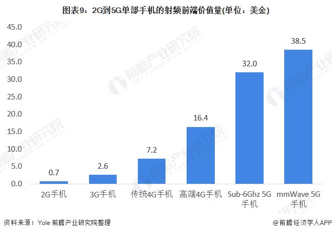 图表9:2G到5G单部手机的射频前端价值量(单位:美金)