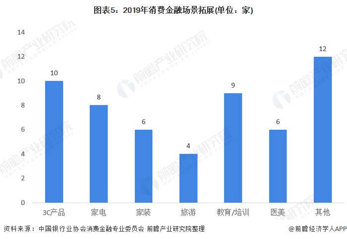 图表5:2019年消费金融场景拓展(单位:家)