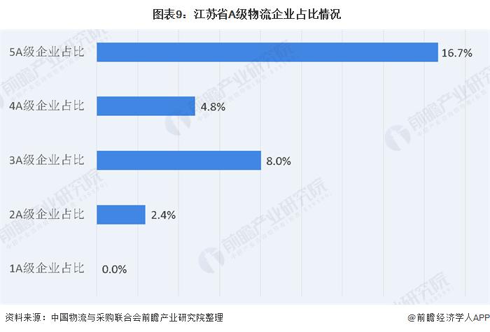 图表9:江苏省A级物流企业占比情况