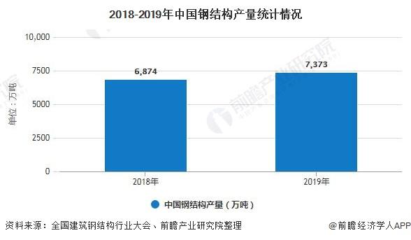 2018-2019年中国钢结构产量统计情况