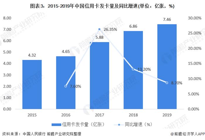 图表3:2015-2019年中国信用卡发卡量及同比增速(单位:亿张,%)