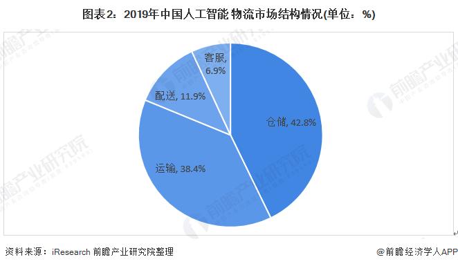 图表2:2019年中国人工智能+物流市场结构情况(单位:%)
