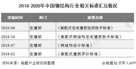 2018-2020年中国钢结构行业相关标准汇总情况