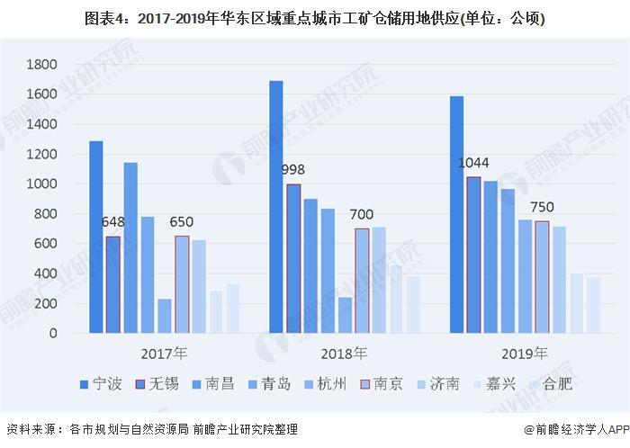 图表4:2017-2019年华东区域重点城市工矿仓储用地供应(单位:公顷)