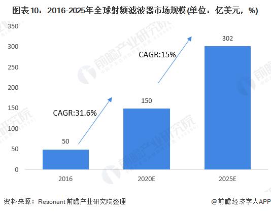 图表10:2016-2025年全球射频滤波器市场规模(单位:亿美元,%)