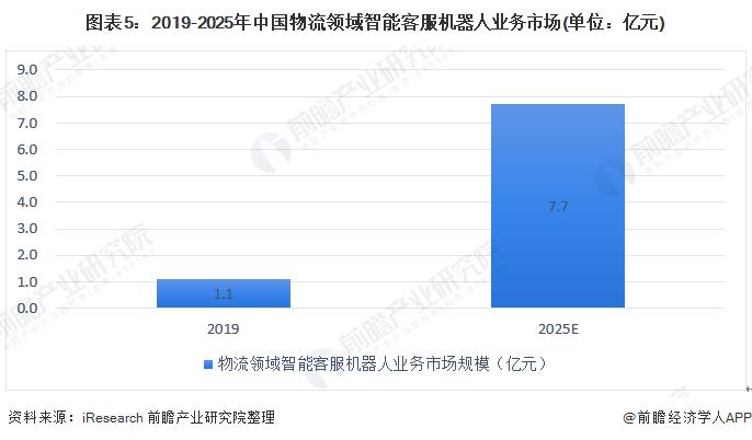 图表5:2019-2025年中国物流领域智能客服机器人业务市场(单位:亿元)