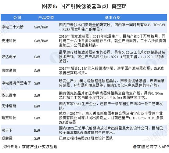 图表8:国产射频滤波器重点厂商整理