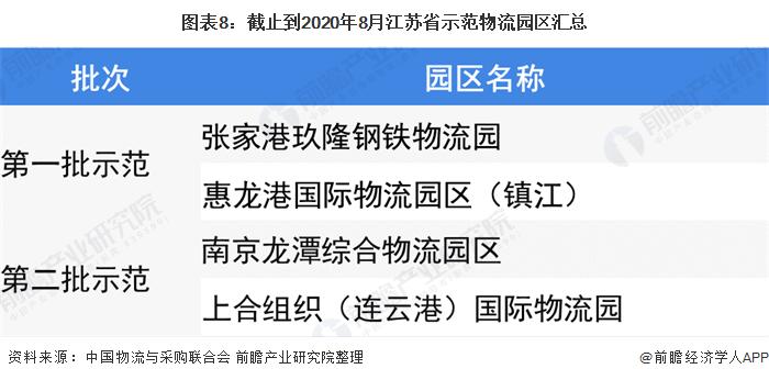 图表8:截止到2020年8月江苏省示范物流园区汇总