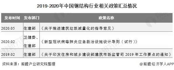 2019-2020年中国钢结构行业相关政策汇总情况