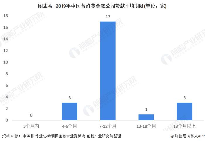 图表4:2019年中国各消费金融公司贷款平均期限(单位:家)