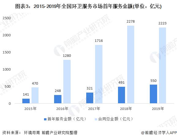 图表3:2015-2019年全国环卫服务市场首年服务金额(单位:亿元)