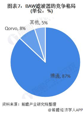 图表7:BAW滤波器的竞争格局(单位:%)