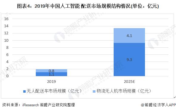 图表4:2019年中国人工智能+配送市场规模结构情况(单位:亿元)