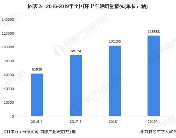 图表2:2016-2019年全国环卫车辆销量情况(单位:辆)