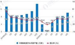 2020年H1中国新能源汽车行业产销现状分析 累计<em>产销量</em>均将近40万辆
