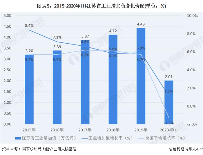 图表5:2015-2020年H1江苏省工业增加值变化情况(单位:%)