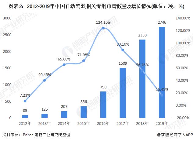 图表2:2012-2019年中国自动驾驶相关专利申请数量及增长情况(单位:项,%)
