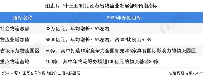 """图表1:""""十三五""""时期江苏省物流业发展部分预期指标"""