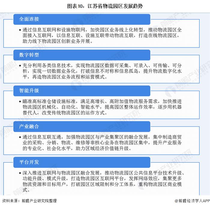 图表10:江苏省物流园区发展趋势