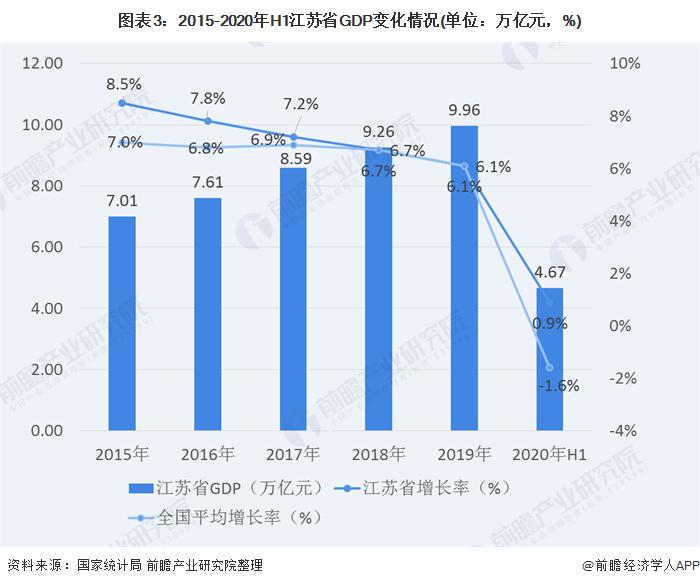 图表3:2015-2020年H1江苏省GDP变化情况(单位:万亿元,%)