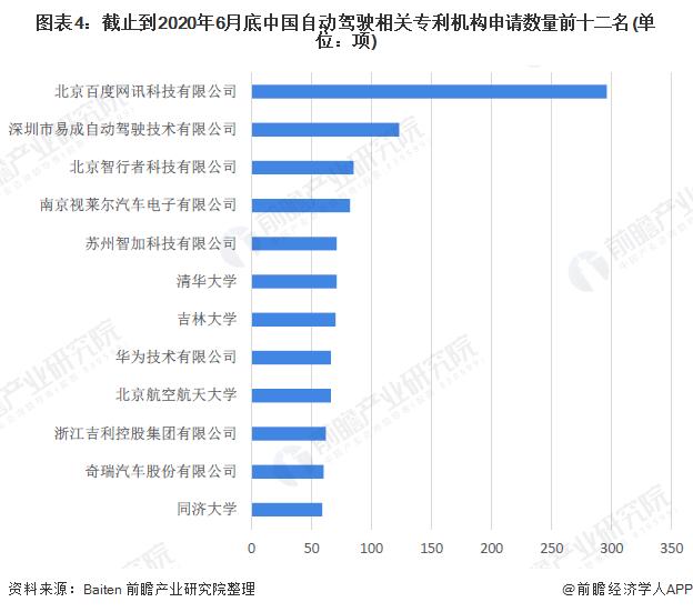 图表4:截止到2020年6月底中国自动驾驶相关专利机构申请数量前十二名(单位:项)