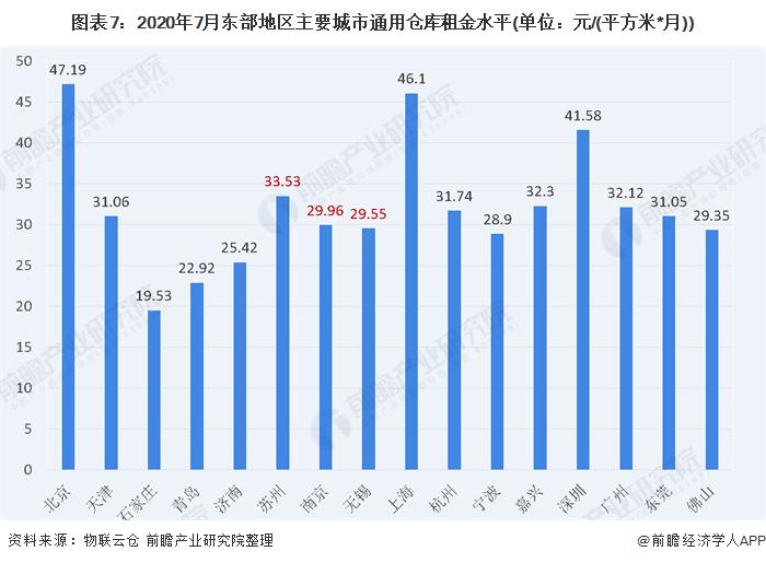 图表7:2020年7月东部地区主要城市通用仓库租金水平(单位:元/(平方米*月))