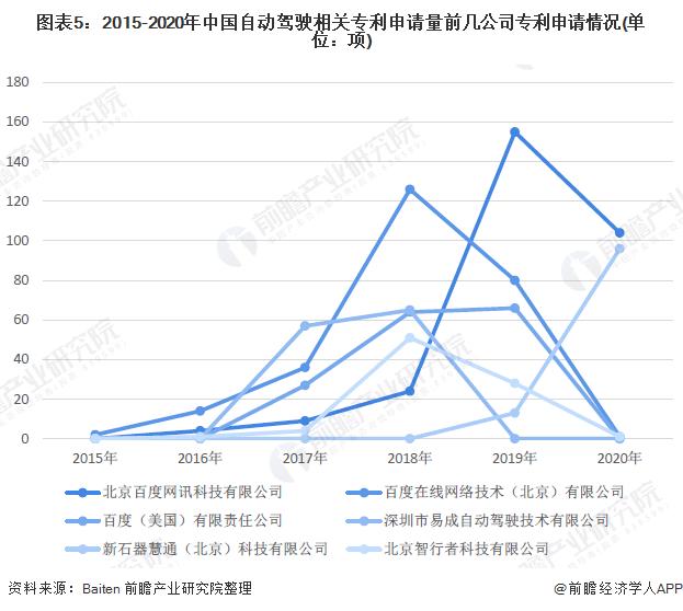 图表5:2015-2020年中国自动驾驶相关专利申请量前几公司专利申请情况(单位:项)