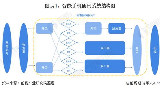 图表1:智能手机通讯系统结构图