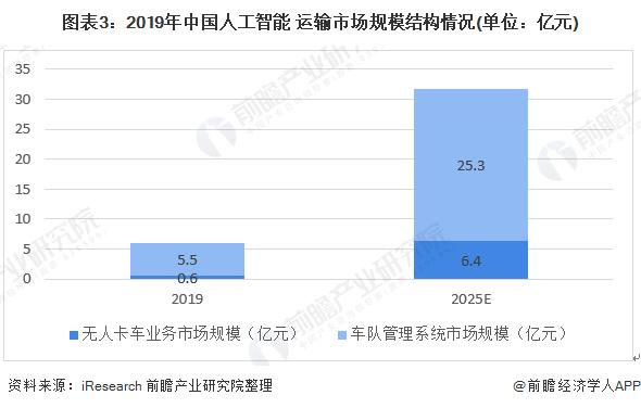 图表3:2019年中国人工智能+运输市场规模结构情况(单位:亿元)