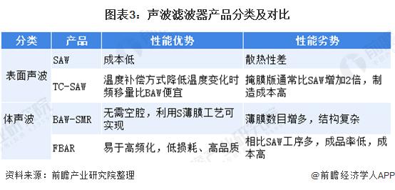图表3:声波滤波器产品耸了耸肩向自己分类及对比