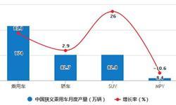 2020年H1中国乘用车行业产销现状分析 累计<em>产销量</em>均超775万辆