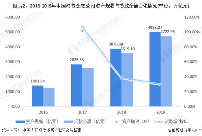 图表2:2016-2019年中国消费金融公司资产规模与贷款余额变化情况(单位:万亿元)