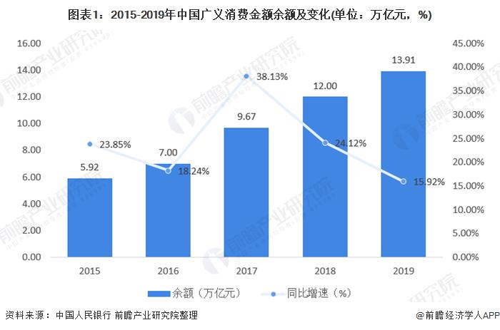 图表1:2015-2019年中国广义消费金额余额及变化(单位:万亿元,%)