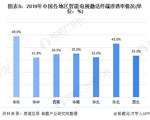 图表9:2019年中国各地区智能电视激活终端渗透率情况(单位:%)