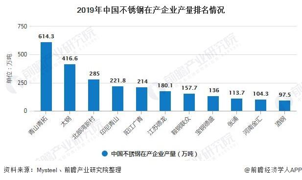 2019年中国不锈钢在产企业产量排名情况