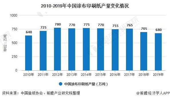 2010-2019年中国涂布印刷纸产量变化情况