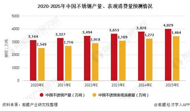 2020-2025年中国不锈钢产量、表观消费量预测情况