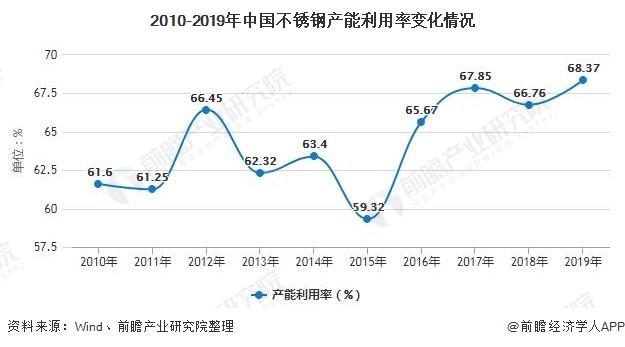 2010-2019年中国不锈钢产能利用率变化情况