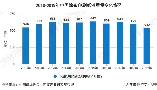 2010-2019年中国涂布印刷纸消费量变化情况