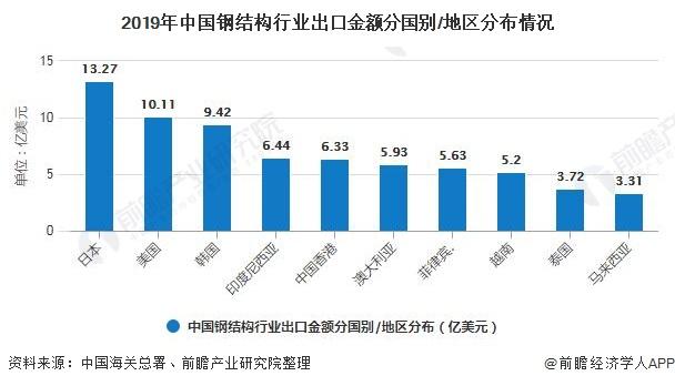 2019年中国钢结构行业出口金额分国别/地区分布情况
