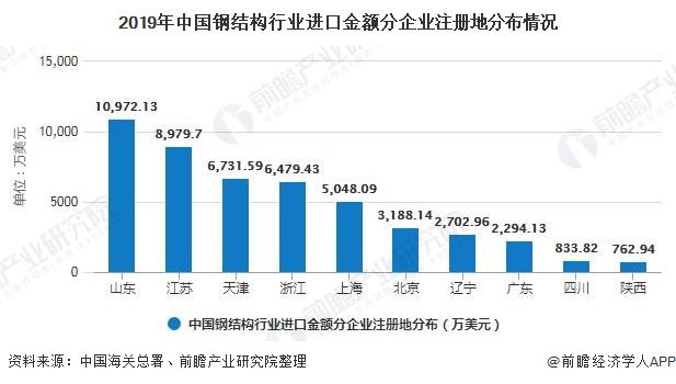 2019年中国钢结构行业进口金额分企业注册地分布情况