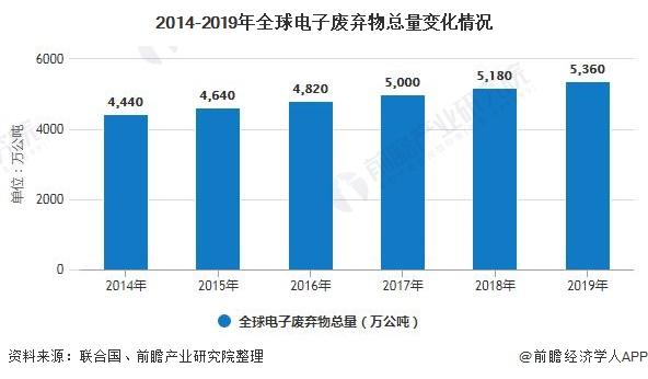 2020年全球电子废弃物行业发展现状分析 产生总量及人均产量不断增长