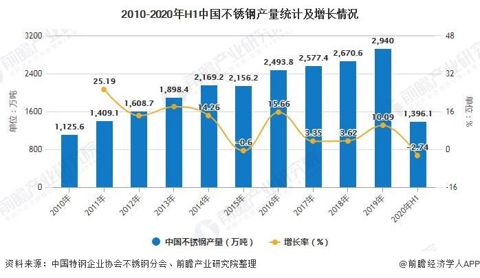 2010-2020年H1中国不锈钢产量统计及增长情况